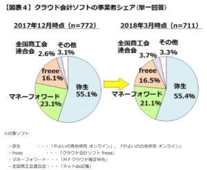 クラウド会計ソフトの利用シェアグラフ